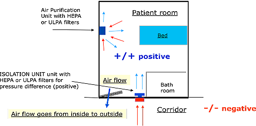 patient room positive
